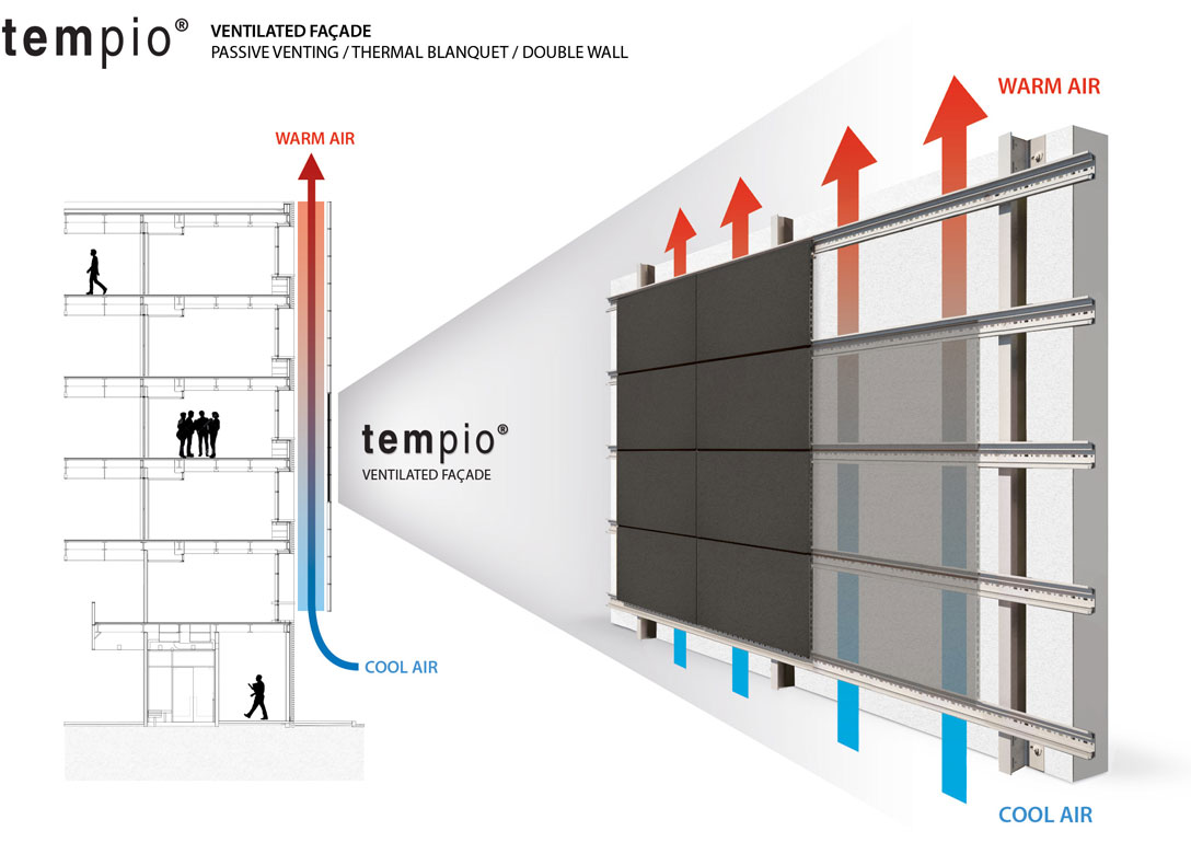 rainscreen ventilated facades, definition and types, tempio